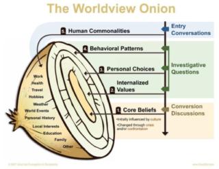 Dec Worldview Onion