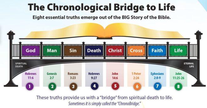 The Bridge Image