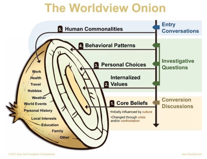 Peeling The Onion Graphic