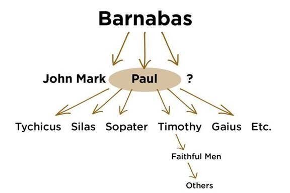 Barnabas-multiplication