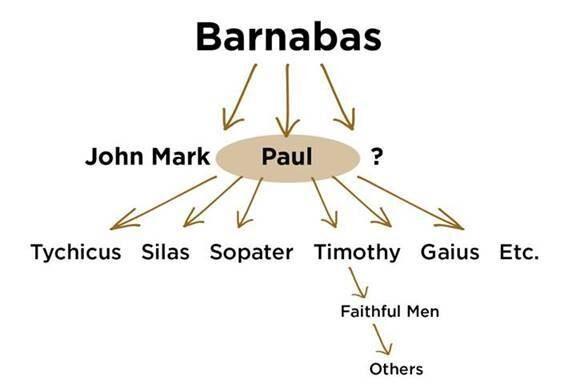 Barnabas-multiplication